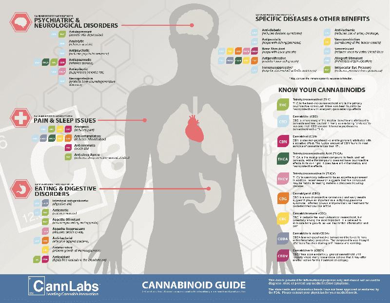 cannabinoid-1